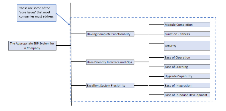ERP Evaluation Diagram