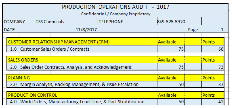 Production Operations Audit